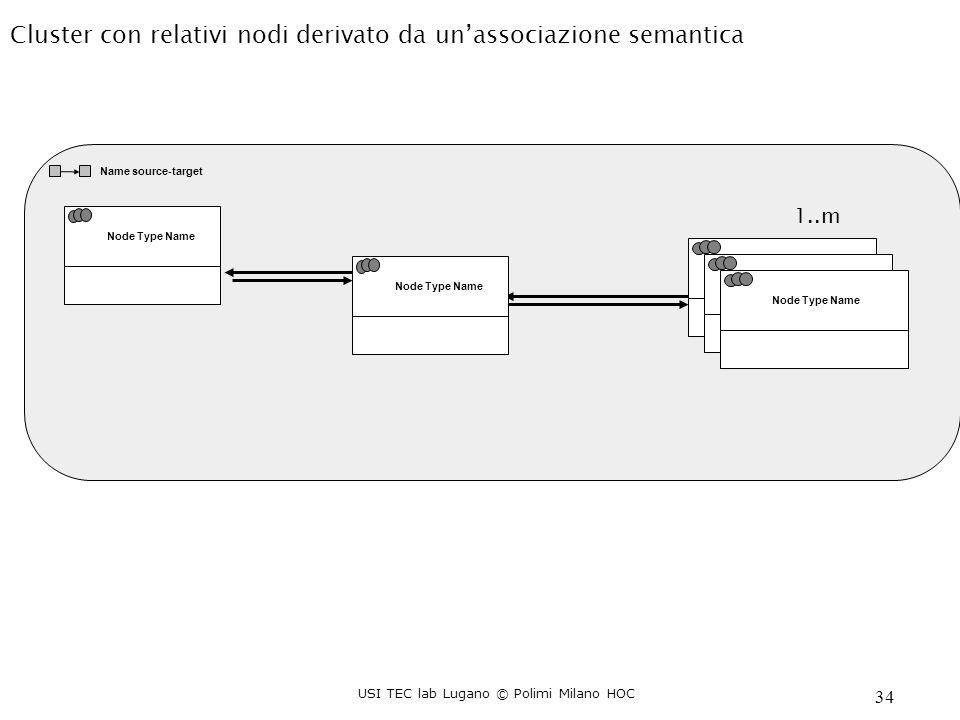 USI TEC lab Lugano © Polimi Milano HOC 34 Cluster con relativi nodi derivato da unassociazione semantica Name source-target Node Type Name min:max,average Node Type Name min:max,average Node Type Name 1..m Node Type Name