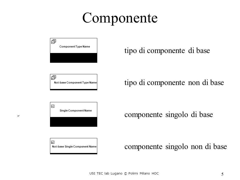 USI TEC lab Lugano © Polimi Milano HOC 6 Entity Type Name1 min:max,average Component Type Name 2 min:max,average Component Type Name 3 min:max,average Component Type Name 1 Component Type Name 4 min:max,average Component Type Name 5 min:max,average cardinalità componente