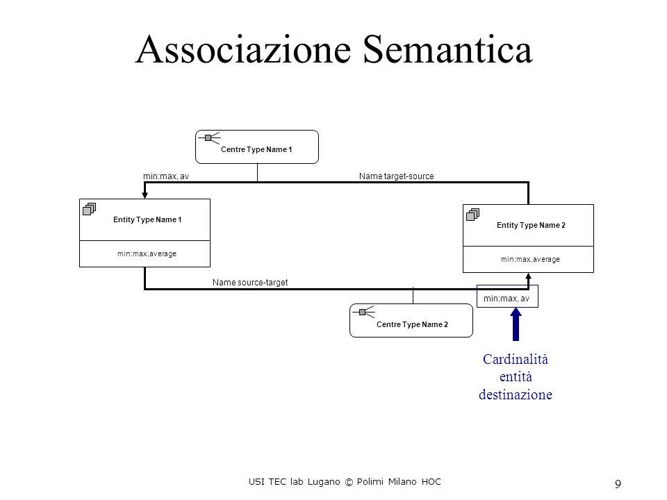 USI TEC lab Lugano © Polimi Milano HOC 10 AssociationCenter Slots relativi alle destinazioni Slot name Source Slot name_1Source...