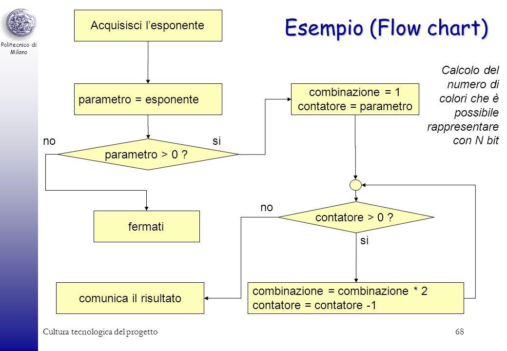 Politecnico di Milano Cultura tecnologica del progetto68 Esempio (Flow chart) parametro > 0 ? combinazione = 1 contatore = parametro contatore > 0 ? c