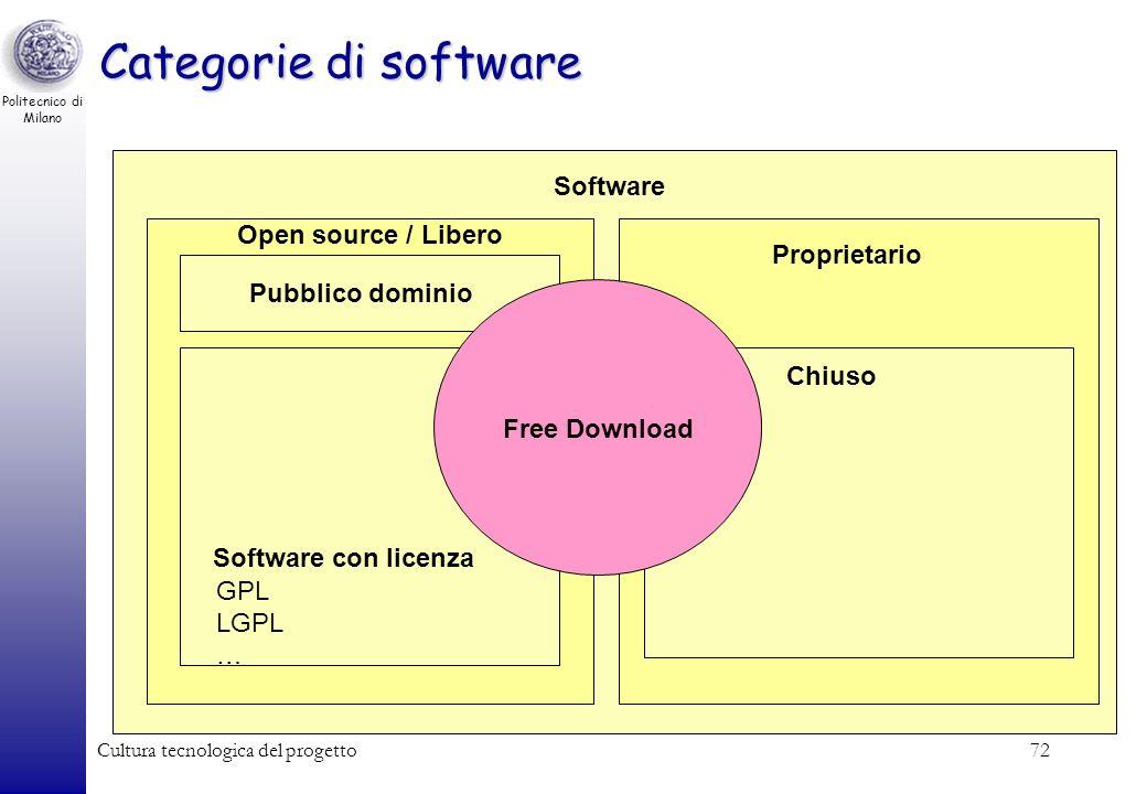 Politecnico di Milano Cultura tecnologica del progetto72 Categorie di software Software Open source / Libero Pubblico dominio Proprietario Chiuso Soft