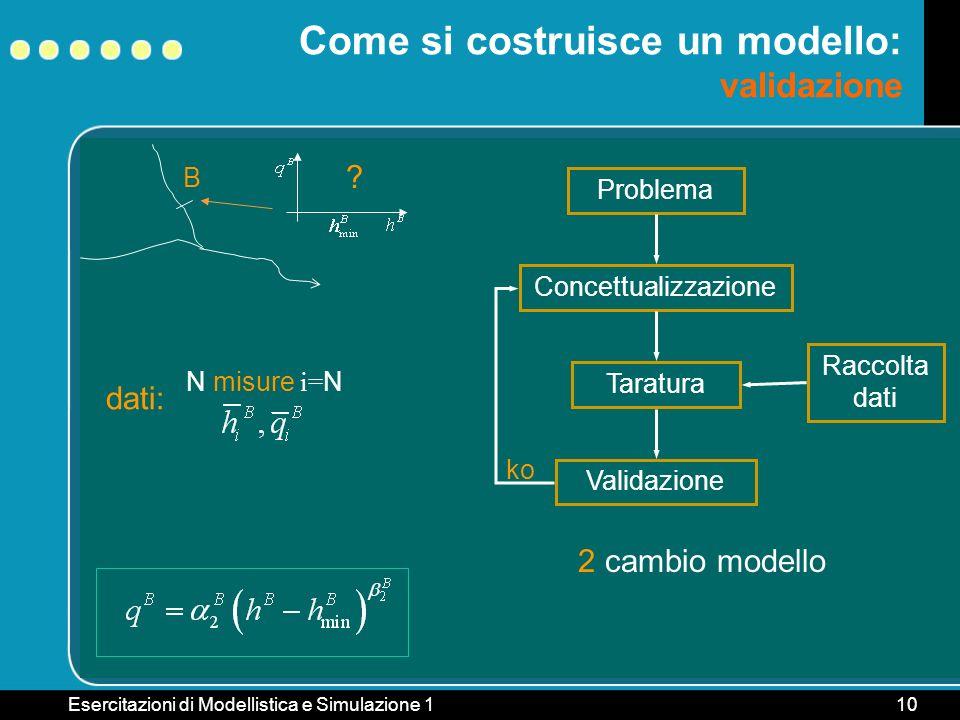 Esercitazioni di Modellistica e Simulazione 110 B Come si costruisce un modello: validazione ? Problema ConcettualizzazioneTaratura Raccolta dati dati