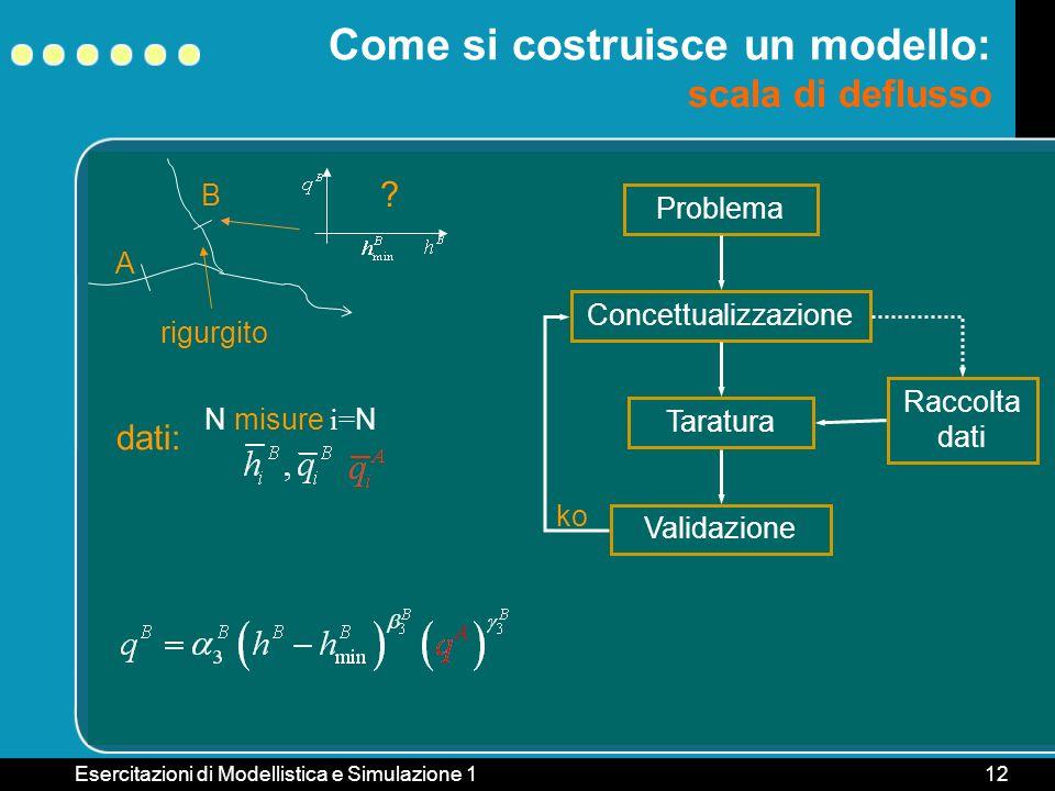 Esercitazioni di Modellistica e Simulazione 112 B rigurgito Come si costruisce un modello: scala di deflusso A ? Problema ConcettualizzazioneTaraturaV