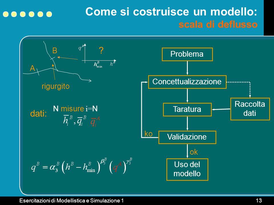 Esercitazioni di Modellistica e Simulazione 113 B rigurgito Come si costruisce un modello: scala di deflusso A ? Problema ConcettualizzazioneTaraturaV