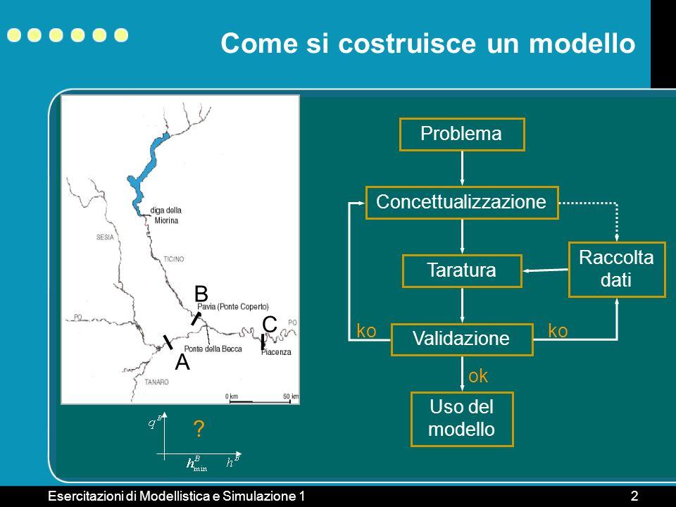 Esercitazioni di Modellistica e Simulazione 12 Come si costruisce un modello Problema ConcettualizzazioneTaraturaValidazione ko Raccolta dati ko Uso d
