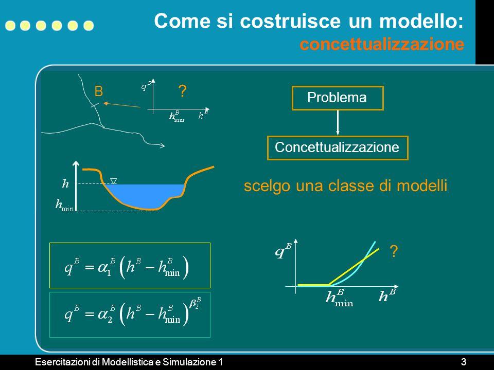 Esercitazioni di Modellistica e Simulazione 13 B Come si costruisce un modello: concettualizzazione ? Problema Concettualizzazione ? scelgo una classe