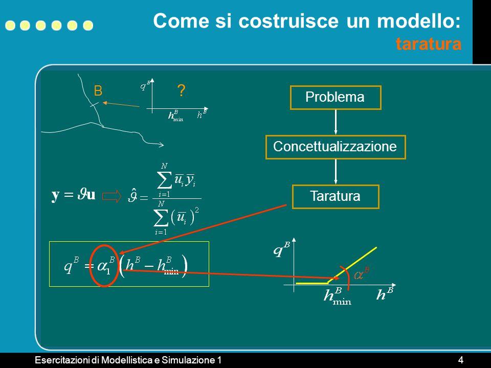 Esercitazioni di Modellistica e Simulazione 14 B Come si costruisce un modello: taratura ? Problema ConcettualizzazioneTaratura