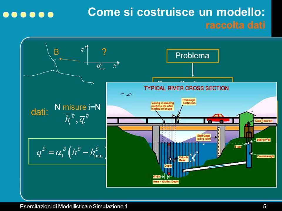 Esercitazioni di Modellistica e Simulazione 15 B Come si costruisce un modello: raccolta dati ? Problema ConcettualizzazioneTaratura Raccolta dati dat