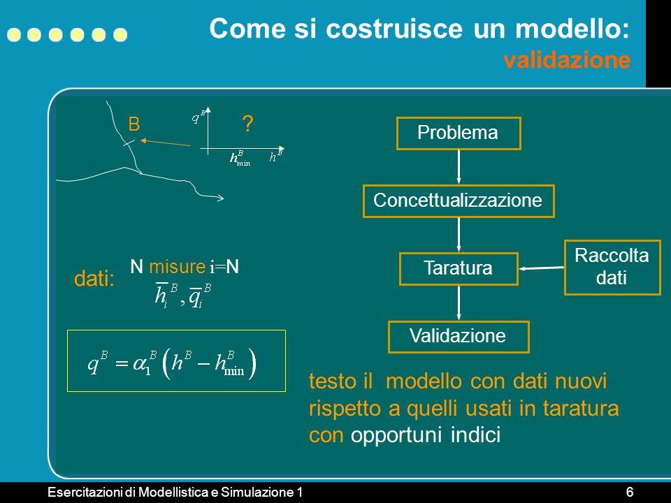 Esercitazioni di Modellistica e Simulazione 16 B Come si costruisce un modello: validazione ? Problema ConcettualizzazioneTaratura Raccolta dati dati: