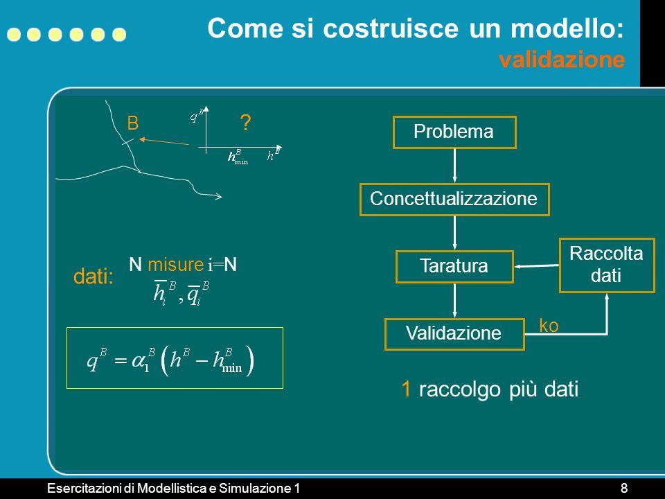 Esercitazioni di Modellistica e Simulazione 18 B Come si costruisce un modello: validazione ? Problema ConcettualizzazioneTaratura Raccolta dati dati: