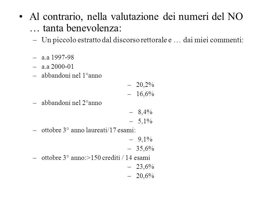 Al contrario, nella valutazione dei numeri del NO … tanta benevolenza: –Un piccolo estratto dal discorso rettorale e … dai miei commenti: –a.a 1997-98 –a.a 2000-01 –abbandoni nel 1°anno –20,2% –16,6% –abbandoni nel 2°anno –8,4% –5,1% –ottobre 3° anno laureati/17 esami: –9,1% –35,6% –ottobre 3° anno:>150 crediti / 14 esami –23,6% –20,6%