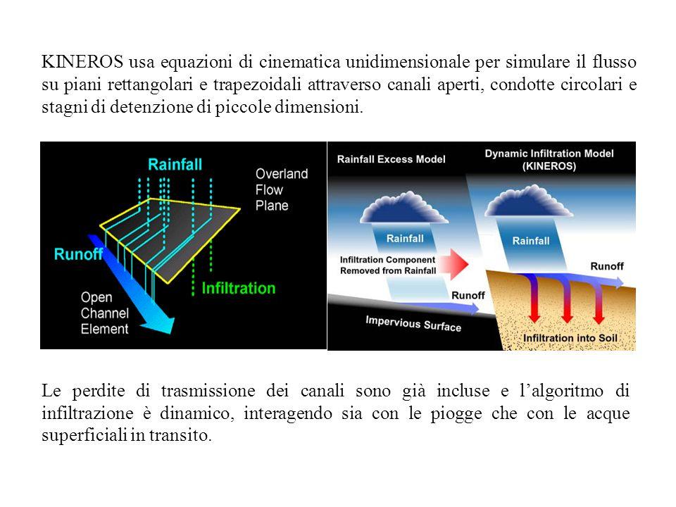 KINEROS usa equazioni di cinematica unidimensionale per simulare il flusso su piani rettangolari e trapezoidali attraverso canali aperti, condotte cir
