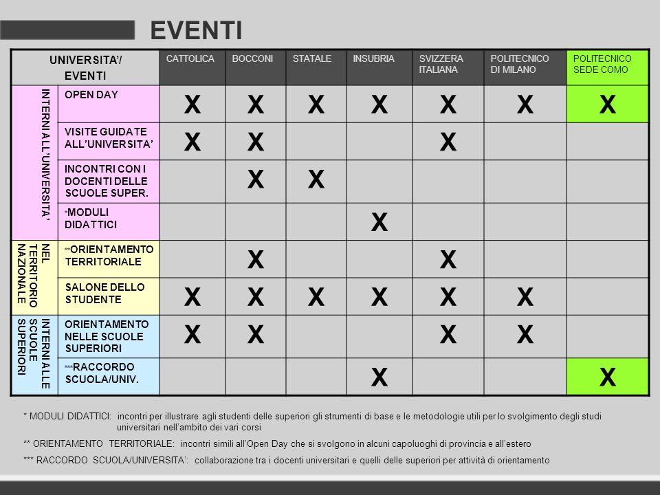 EVENTI UNIVERSITA/ EVENTI CATTOLICABOCCONISTATALEINSUBRIASVIZZERA ITALIANA POLITECNICO DI MILANO POLITECNICO SEDE COMO INTERNI ALLUNIVERSITA OPEN DAY