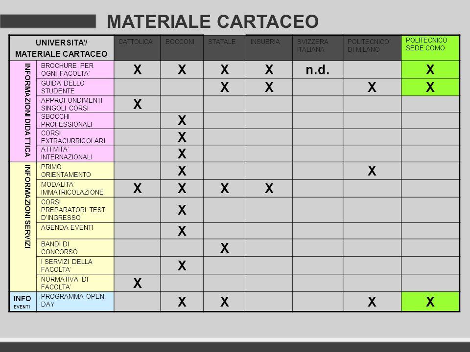 MATERIALE CARTACEO UNIVERSITA/ MATERIALE CARTACEO CATTOLICABOCCONISTATALEINSUBRIASVIZZERA ITALIANA POLITECNICO DI MILANO POLITECNICO SEDE COMO INFORMA