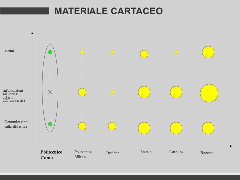 MATERIALE CARTACEO eventi Informazioni sui servizi offerti dalluniversità Comunicazioni sulla didattica Politecnico Como Politecnico Milano Insubria C
