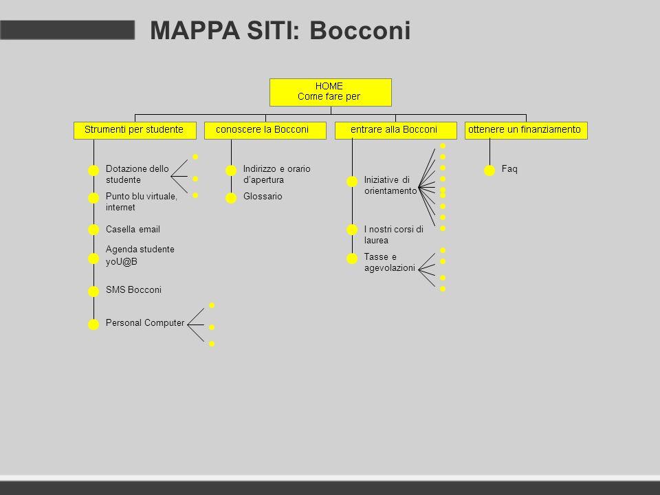 MAPPA SITI: Bocconi FaqDotazione dello studente Punto blu virtuale, internet Casella email Agenda studente yoU@B SMS Bocconi Personal Computer Indiriz