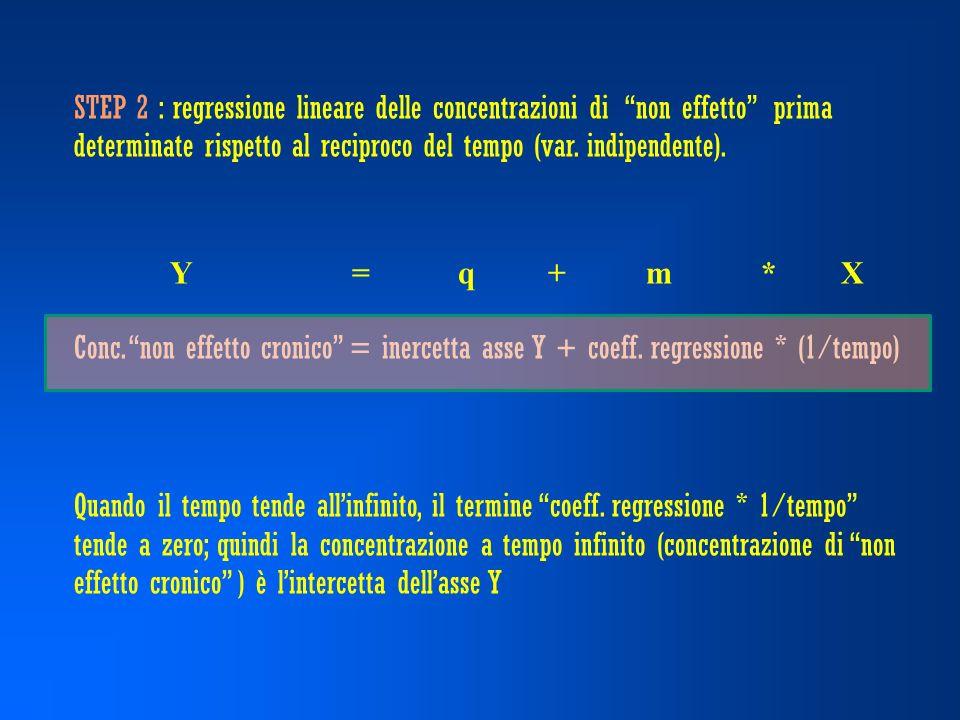 STEP 2 : regressione lineare delle concentrazioni di non effetto prima determinate rispetto al reciproco del tempo (var.