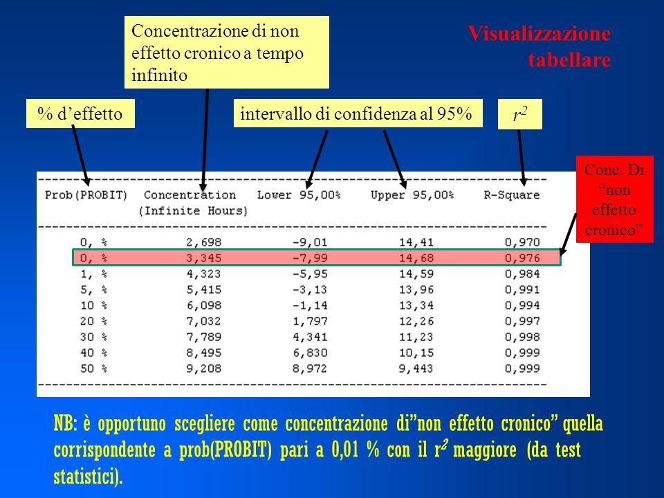 % deffetto Concentrazione di non effetto cronico a tempo infinito intervallo di confidenza al 95% r2r2 NB: è opportuno scegliere come concentrazione dinon effetto cronico quella corrispondente a prob(PROBIT) pari a 0,01 % con il r 2 maggiore (da test statistici).
