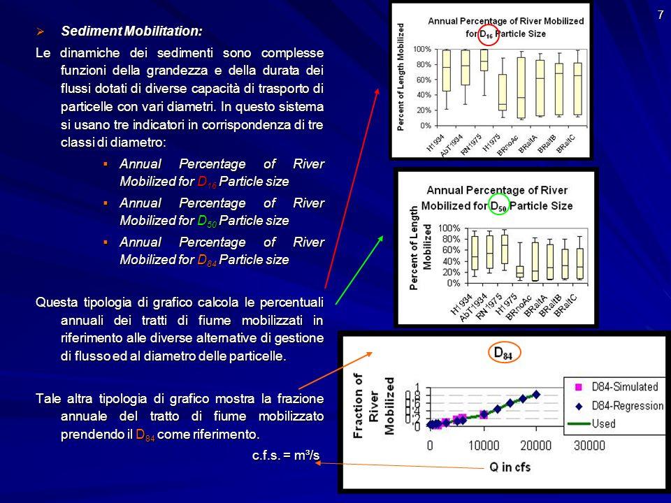 7 Sediment Mobilitation: Sediment Mobilitation: Le dinamiche dei sedimenti sono complesse funzioni della grandezza e della durata dei flussi dotati di diverse capacità di trasporto di particelle con vari diametri.