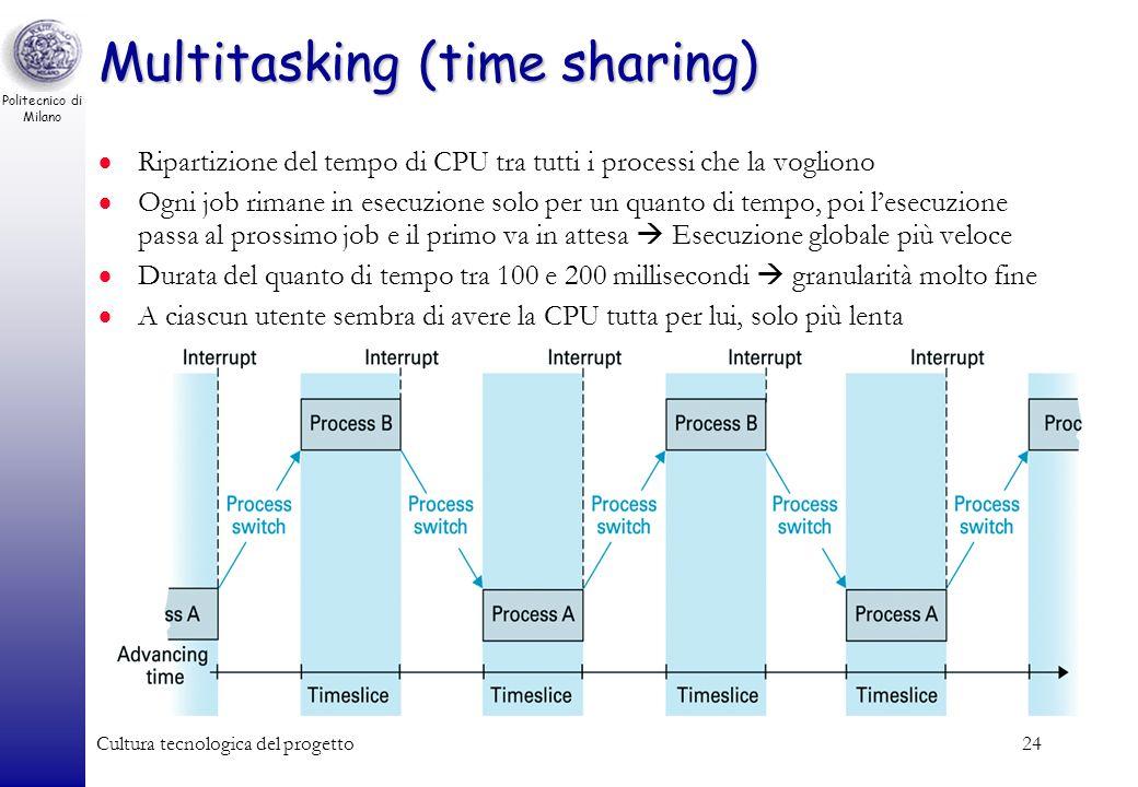 Politecnico di Milano Cultura tecnologica del progetto23 Svantaggi dei sistemi monoprocessore mono-tasking Nessuna interazione utente-programma Lentez