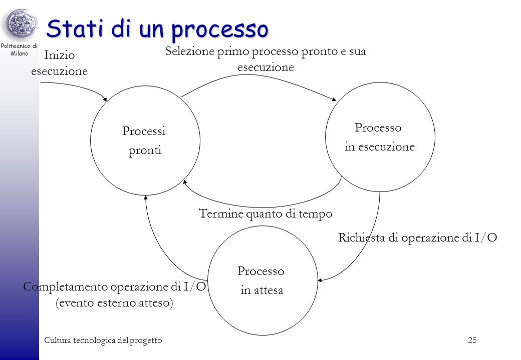 Politecnico di Milano Cultura tecnologica del progetto24 Multitasking (time sharing) Ripartizione del tempo di CPU tra tutti i processi che la voglion