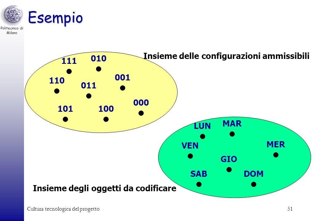 Politecnico di Milano Cultura tecnologica del progetto50 Esempio Associare una codifica binaria ai giorni della settimana. Quanti bit devono avere le