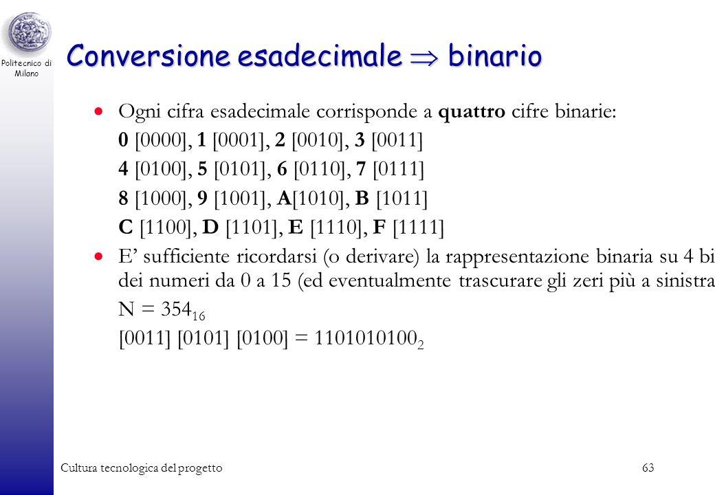 Politecnico di Milano Cultura tecnologica del progetto62 Codifica esadecimale Utile per rappresentare sinteticamente i valori binari. Numeri esadecima