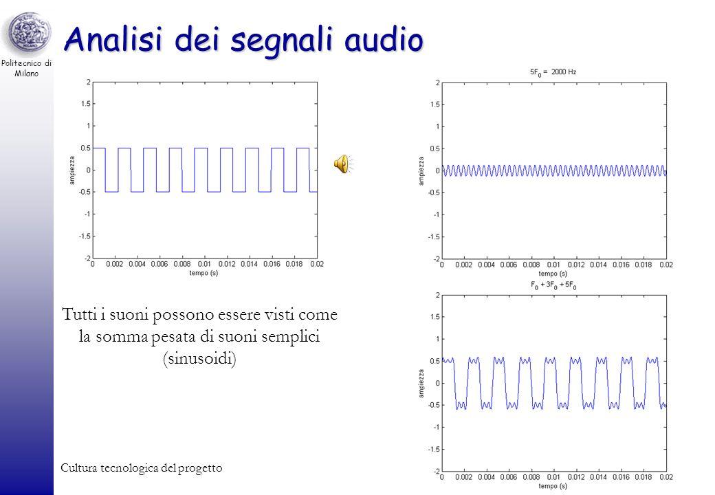 Politecnico di Milano Cultura tecnologica del progetto68 Segnali audio La pressione dellaria varia in modo sinusoidale con una frequenza di 440Hz Esem