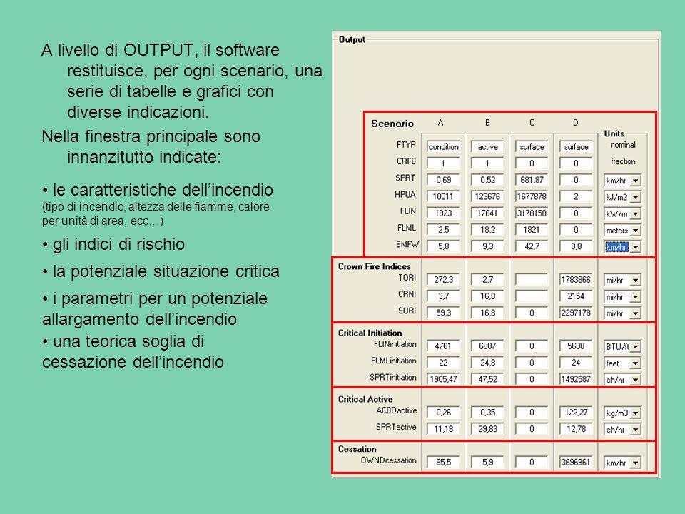 Vi è poi una scheda (output table) in cui è possibile esaminare linfluenza di una certa variabile (page input) su unaltra (output).