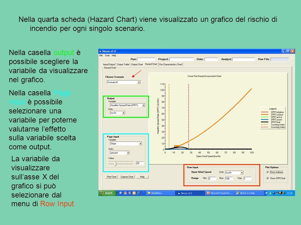 Nella quarta scheda (Hazard Chart) viene visualizzato un grafico del rischio di incendio per ogni singolo scenario.