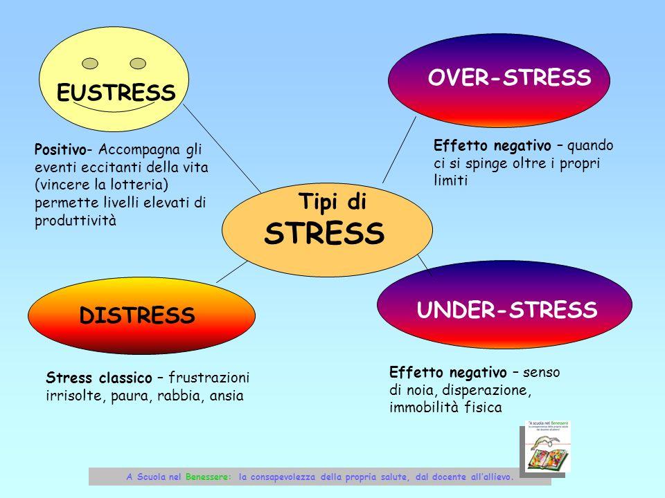 EUSTRESS Positivo- Accompagna gli eventi eccitanti della vita (vincere la lotteria) permette livelli elevati di produttività DISTRESS Stress classico