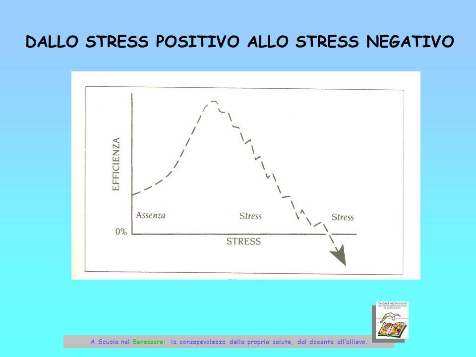 DALLO STRESS POSITIVO ALLO STRESS NEGATIVO A Scuola nel Benessere: la consapevolezza della propria salute, dal docente allallievo.