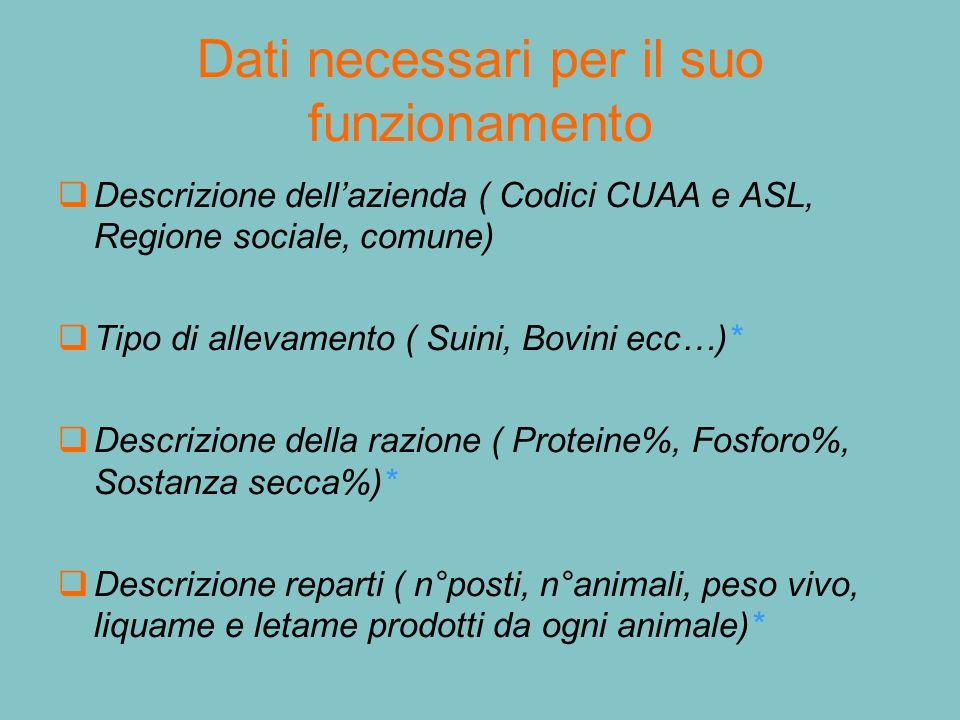Dati necessari per il suo funzionamento Descrizione dellazienda ( Codici CUAA e ASL, Regione sociale, comune) Tipo di allevamento ( Suini, Bovini ecc…