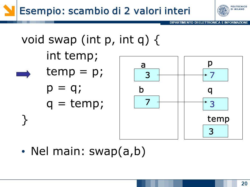 DIPARTIMENTO DI ELETTRONICA E INFORMAZIONE Esempio: scambio di 2 valori interi void swap (int p, int q) { int temp; temp = p; p = q; q = temp; } Nel main: swap(a,b) 20 a b 3 7 p q temp 7 3 3