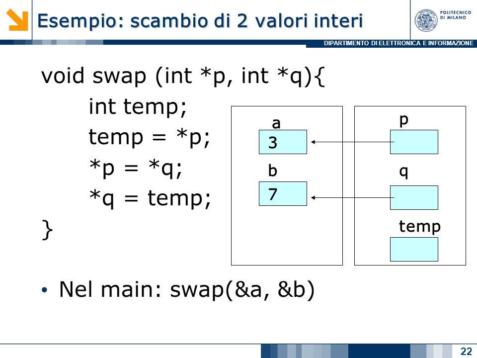 DIPARTIMENTO DI ELETTRONICA E INFORMAZIONE Esempio: scambio di 2 valori interi void swap (int *p, int *q){ int temp; temp = *p; *p = *q; *q = temp; } Nel main: swap(&a, &b) 22 a b 3 7 p q temp