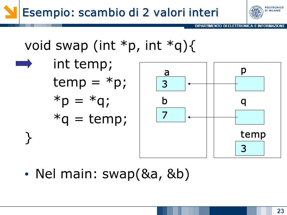 DIPARTIMENTO DI ELETTRONICA E INFORMAZIONE Esempio: scambio di 2 valori interi void swap (int *p, int *q){ int temp; temp = *p; *p = *q; *q = temp; } Nel main: swap(&a, &b) 23 a b 3 7 p q temp 3