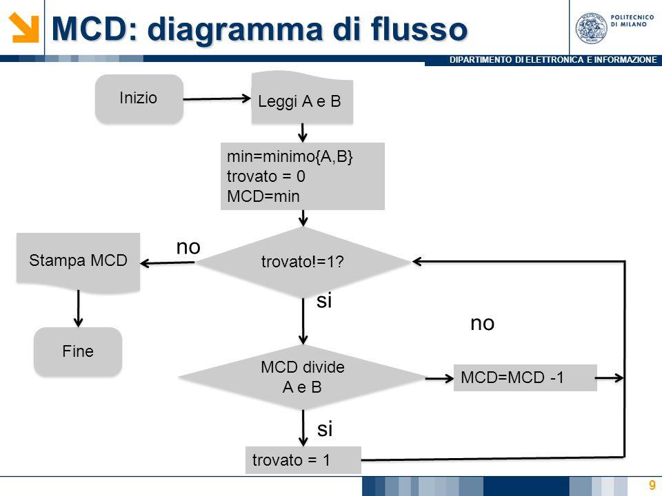 DIPARTIMENTO DI ELETTRONICA E INFORMAZIONE MCD: diagramma di flusso 9 Inizio Leggi A e B min=minimo{A,B} trovato = 0 MCD=min trovato!=1.