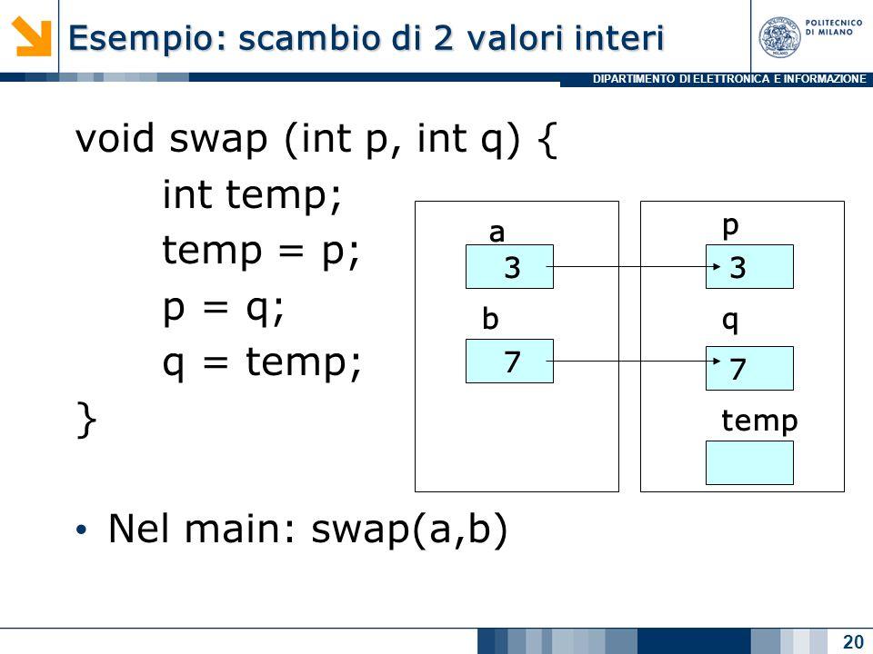DIPARTIMENTO DI ELETTRONICA E INFORMAZIONE Esempio: scambio di 2 valori interi void swap (int p, int q) { int temp; temp = p; p = q; q = temp; } Nel main: swap(a,b) 20 a b 3 7 p q temp 3 7