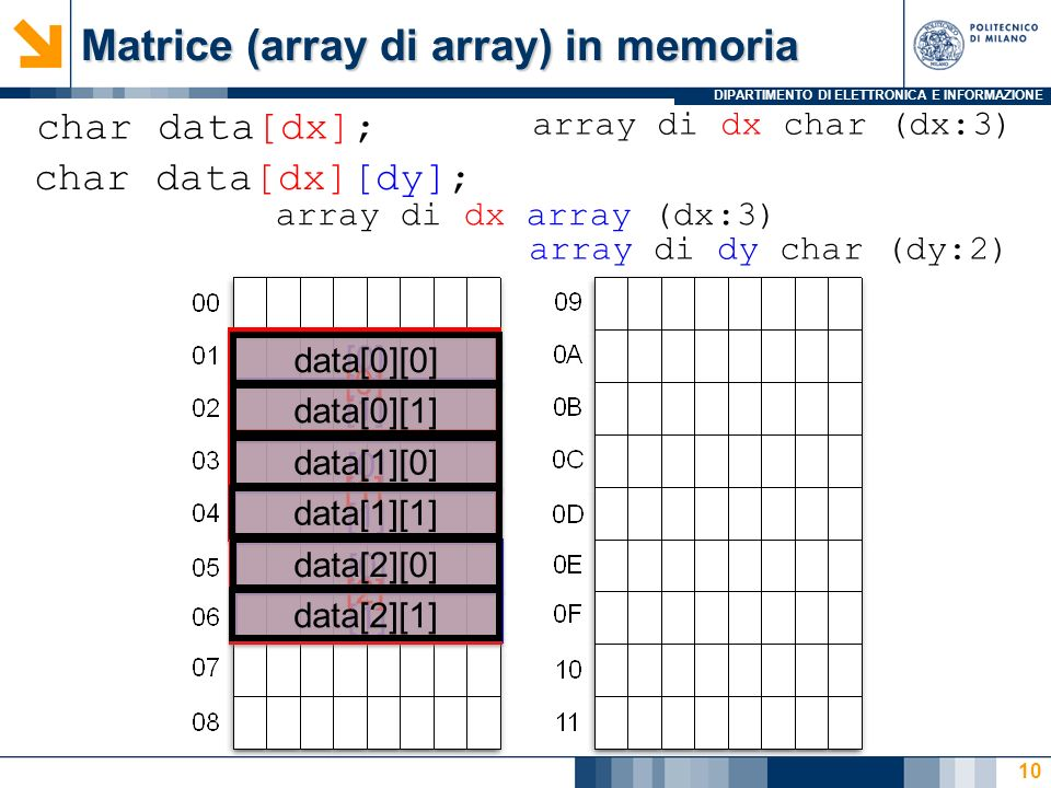 DIPARTIMENTO DI ELETTRONICA E INFORMAZIONE Matrice (array di array) in memoria 10 char data[dx][dy]; char data[dx]; array di dx char (dx:3) array di dx array (dx:3) array di dy char (dy:2) [0] [1] [0] [1] [0] [1] [2] data[0][0] data[0][1] data[1][0] data[1][1] data[2][0] data[2][1]