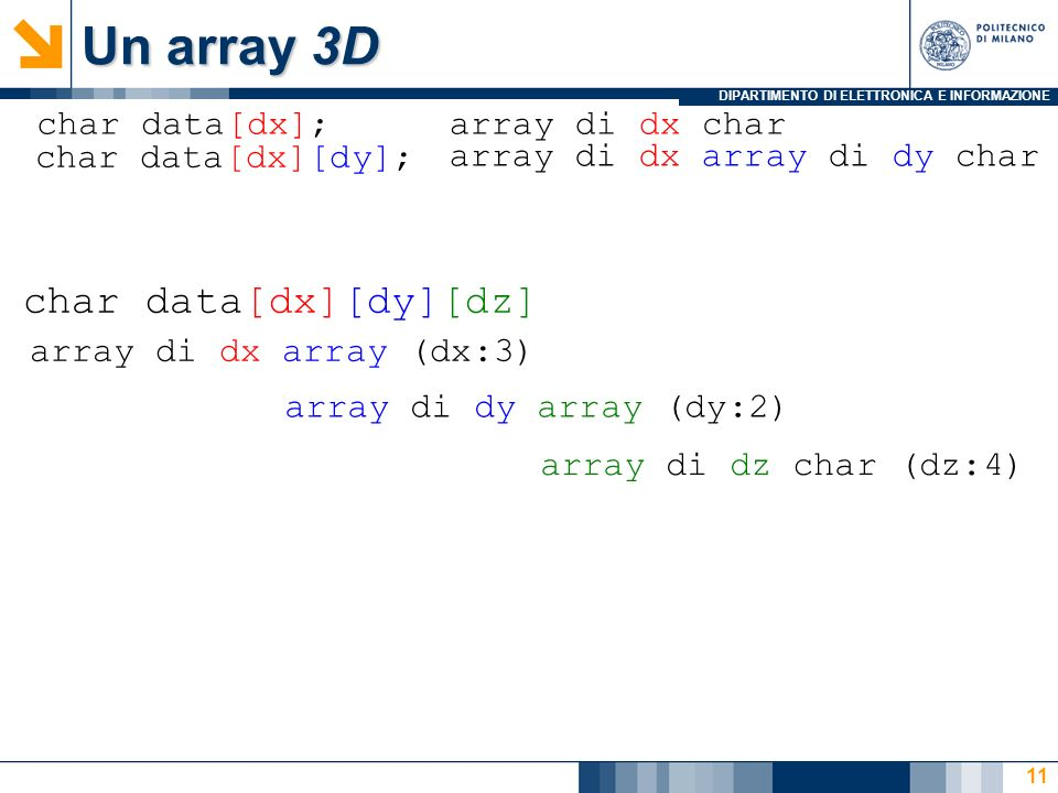 DIPARTIMENTO DI ELETTRONICA E INFORMAZIONE Un array 3D 11 char data[dx][dy][dz] char data[dx][dy]; char data[dx];array di dx char array di dx array di dy char array di dx array (dx:3) array di dy array (dy:2) array di dz char (dz:4)