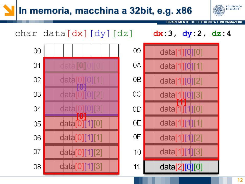 DIPARTIMENTO DI ELETTRONICA E INFORMAZIONE 12 char data[dx][dy][dz] data[0][0][0] In memoria, macchina a 32bit, e.g.