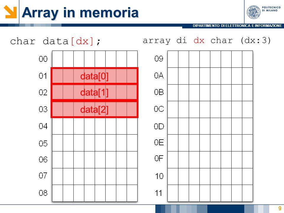 DIPARTIMENTO DI ELETTRONICA E INFORMAZIONE Matrice (array di array) in memoria 10 char data[dx][dy]; char data[dx]; array di dx char (dx:3) array di dx array (dx:3) array di dy char (dy:2) [0] [1] [0] [1] [0] [1] [2] data[0][0] data[0][1] data[1][0] data[1][1] data[2][0] data[2][1]
