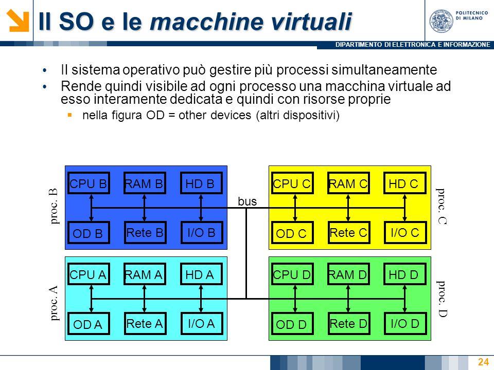 DIPARTIMENTO DI ELETTRONICA E INFORMAZIONE 24 Il SO e le macchine virtuali Il sistema operativo può gestire più processi simultaneamente Rende quindi