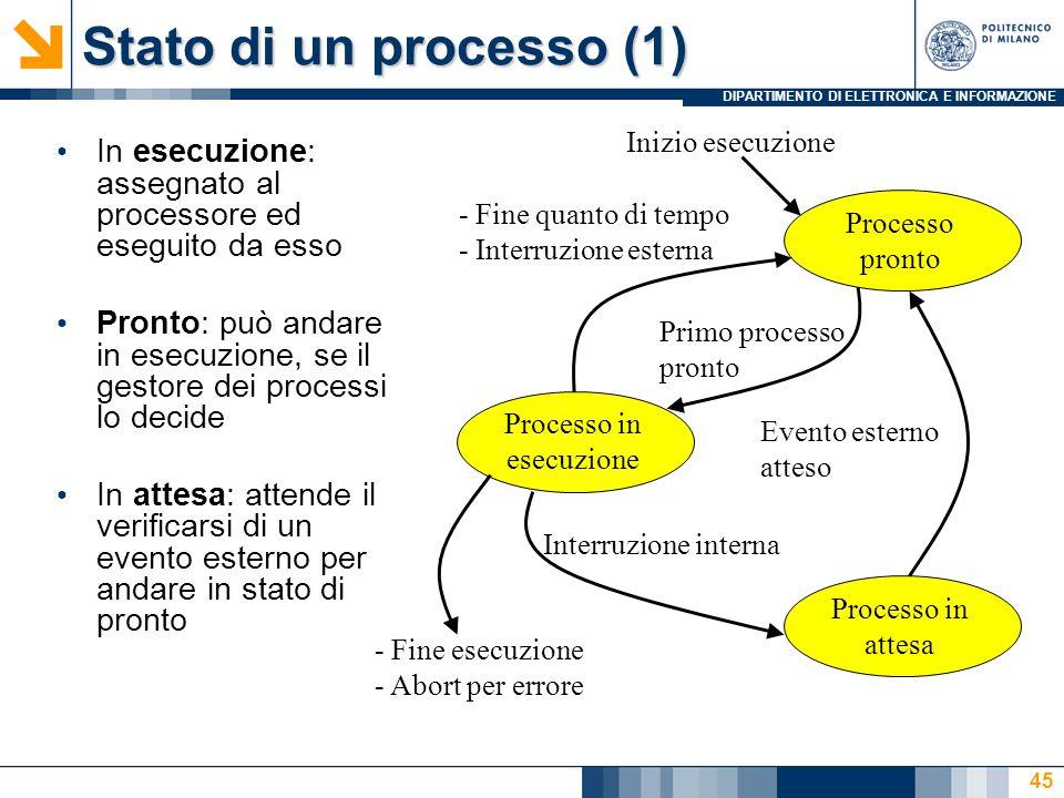 DIPARTIMENTO DI ELETTRONICA E INFORMAZIONE Stato di un processo (1) In esecuzione: assegnato al processore ed eseguito da esso Pronto: può andare in e
