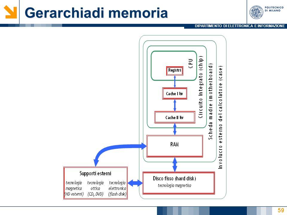 DIPARTIMENTO DI ELETTRONICA E INFORMAZIONE Gerarchiadi memoria 59