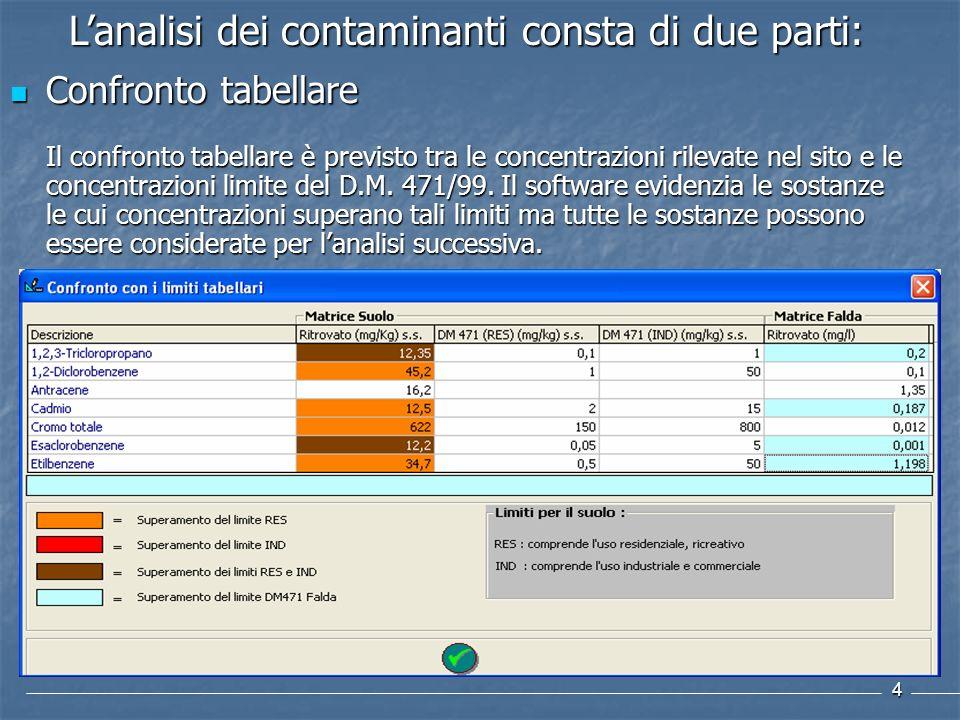 4 Confronto tabellare Il confronto tabellare è previsto tra le concentrazioni rilevate nel sito e le concentrazioni limite del D.M. 471/99. Il softwar