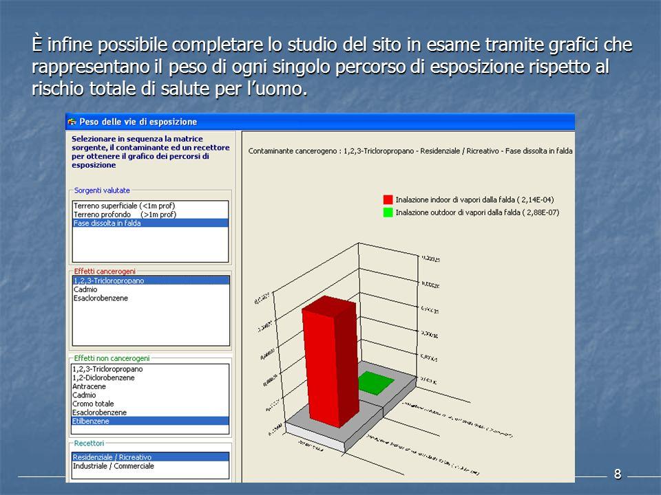 8 È infine possibile completare lo studio del sito in esame tramite grafici che rappresentano il peso di ogni singolo percorso di esposizione rispetto