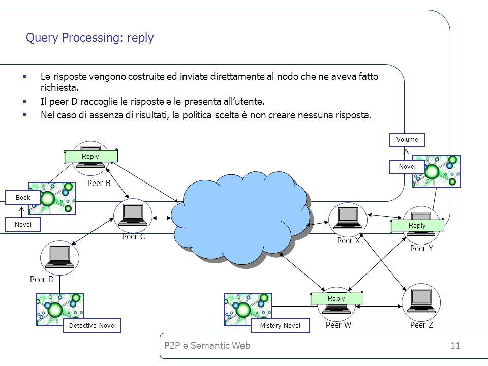 P2P e Semantic Web11 Query Processing: reply Le risposte vengono costruite ed inviate direttamente al nodo che ne aveva fatto richiesta.