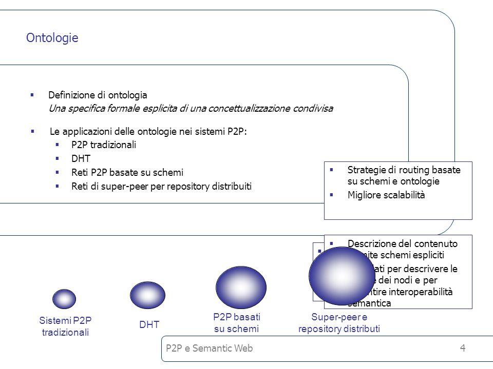 P2P e Semantic Web4 Ontologie Definizione di ontologia Una specifica formale esplicita di una concettualizzazione condivisa Le applicazioni delle ontologie nei sistemi P2P: P2P tradizionali DHT Reti P2P basate su schemi Reti di super-peer per repository distribuiti Sistemi P2P tradizionali Uso limitato dei metadati Indici centralizzati Super-peer e repository distributi P2P basati su schemi DHT Indici distribuiti Costruzione di una topologia della rete Routing più efficace Descrizione del contenuto tramite schemi espliciti Metadati per descrivere le risorse dei nodi e per garantire interoperabilità semantica Strategie di routing basate su schemi e ontologie Migliore scalabilità