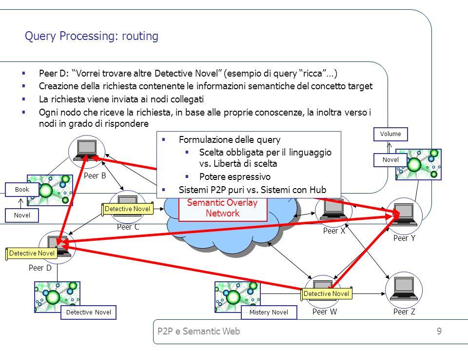 P2P e Semantic Web9 Query Processing: routing Peer D: Vorrei trovare altre Detective Novel (esempio di query ricca…) Creazione della richiesta contenente le informazioni semantiche del concetto target La richiesta viene inviata ai nodi collegati Ogni nodo che riceve la richiesta, in base alle proprie conoscenze, la inoltra verso i nodi in grado di rispondere Peer B Peer C Peer Y Peer WPeer Z Peer X Detective NovelMistery Novel Book Novel Volume Novel Peer D Semantic Overlay Network Detective Novel Formulazione delle query Scelta obbligata per il linguaggio vs.